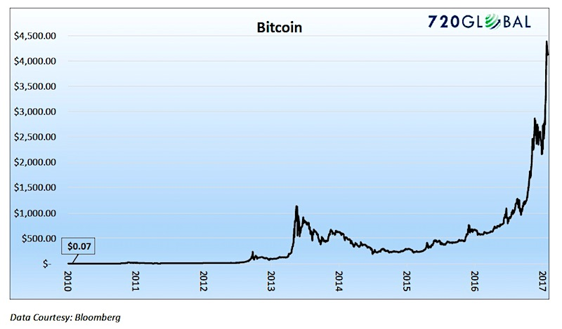 bitcoin currency price chart rally euphoria