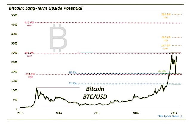 Cryptocurrency Craze: 3 Reasons Bitcoin Is Rallying - See It