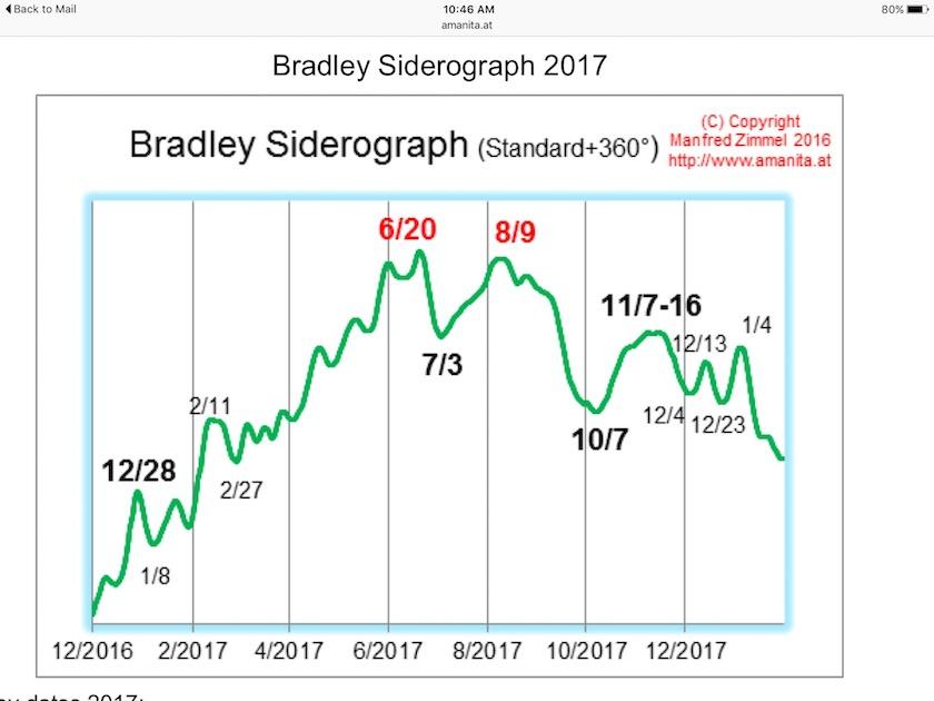 bradley siderograph august 2017 stock market top_manfred-zimmel