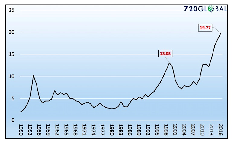 cape earnings ratio to gdp history chart over valued stock market