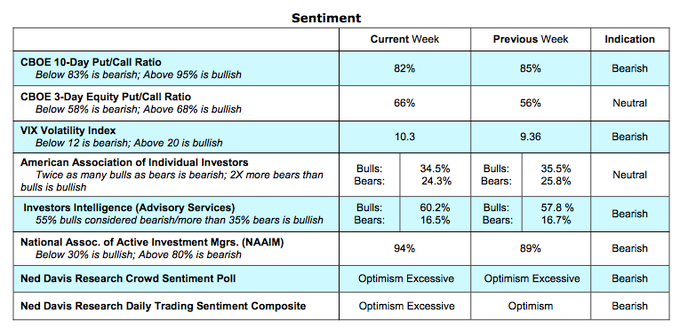 Stock Market Update: Are Strong Earnings & GDP Priced In