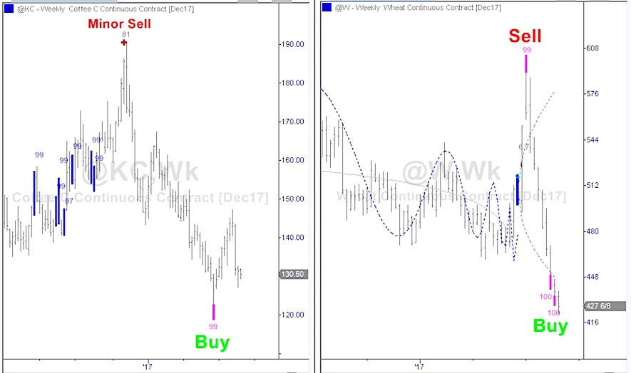The breakfast trade buy signals for coffee and wheat see it market