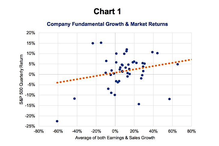 company fundamental growth vs market returns_overvalued equity market chart_29 august 2017