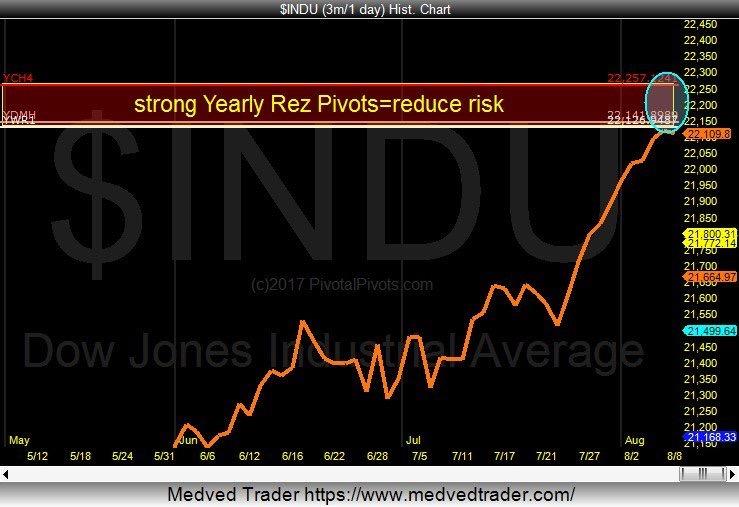 ow jones industrials yearly pivot resistance stock market top chart_august-9