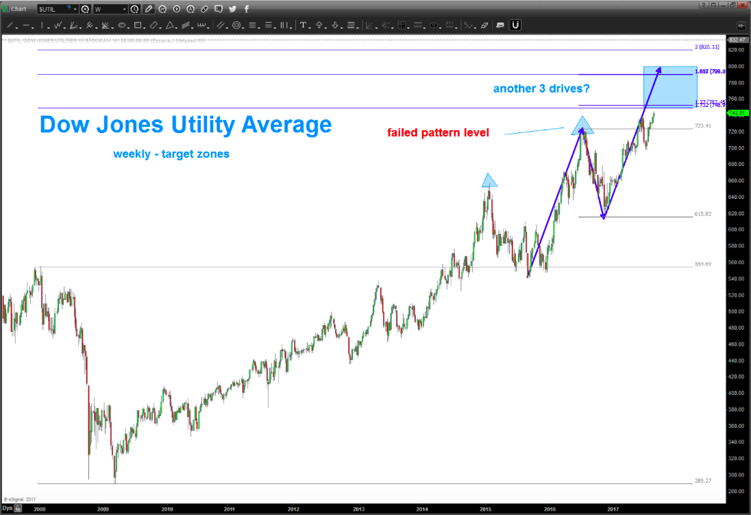 dow jones utility average price targets_top_important high_25 august 2017