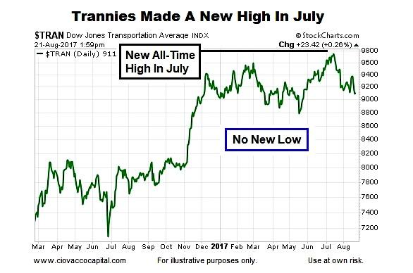 dow transportation index decline chart bearish signs_august 22