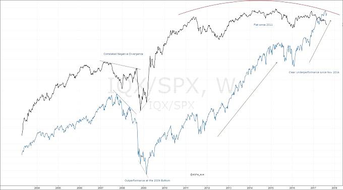 equal weight vs s&p 500 weekly chart bearish indicator_24 august 2017