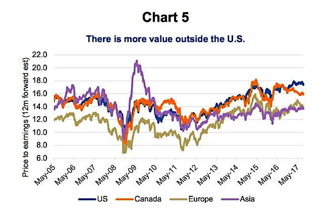 equity market valuations chart_global_regions_coutries_year 2017