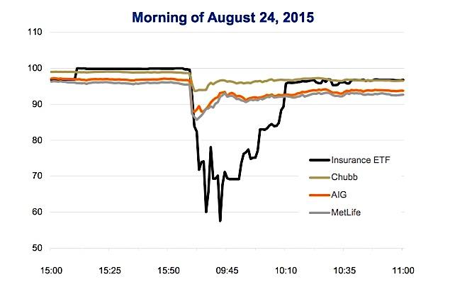 insurance etf extreme reaction flash crash chart_august 2015