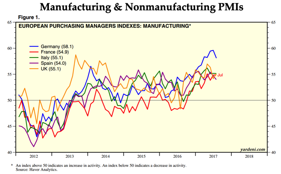 global manufacturing pmi by country chart_year 2017