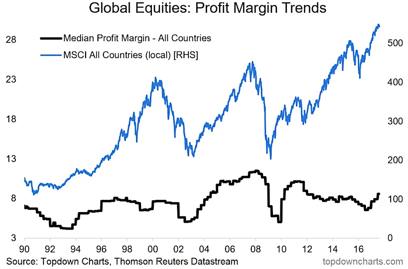 Global Equity Profits Rebounding At The Margin - See It Market