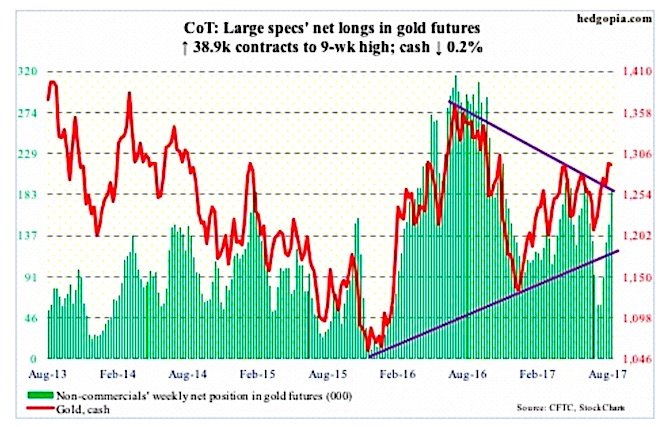 gold futures trading positions cot report data august 18