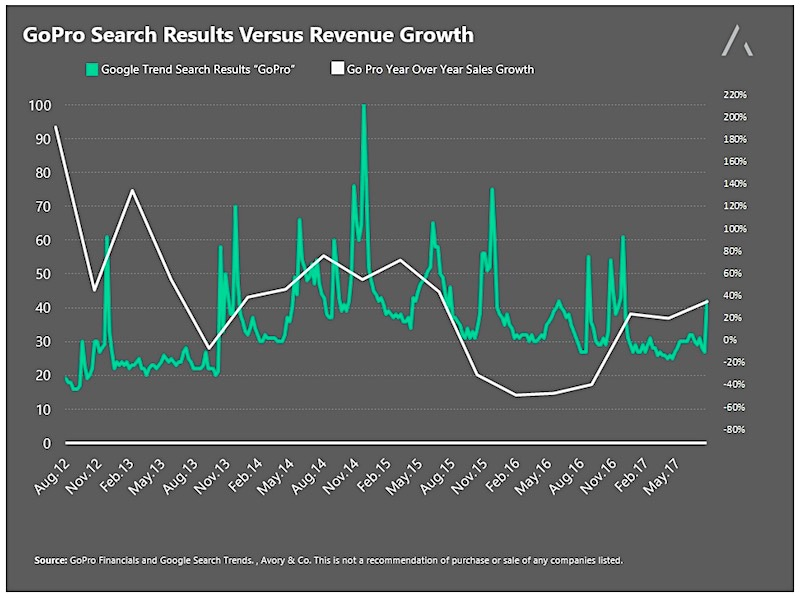 gopro valuation decline_revenue growth and search results chart years 2015 2016 2017_gpro stock