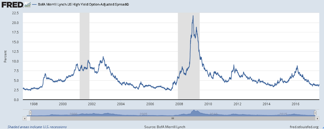 high yield spreads chart years 2000 to 2017