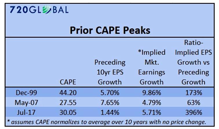 historical cape earnings stock market peaks tops chart