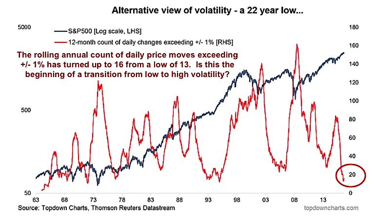 market volatility chart 1 percent change days annually
