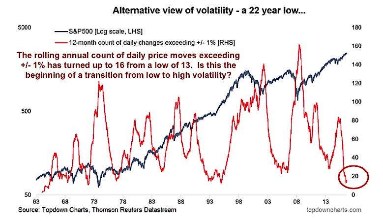 market volatility chart 1 percent change days annually