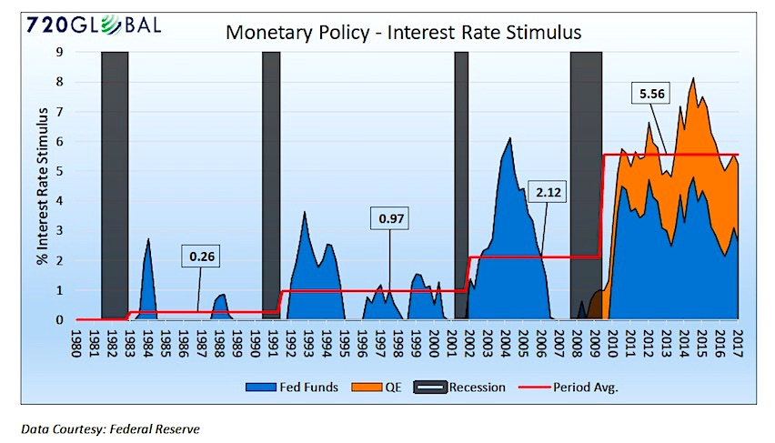 monetary stimulus federal reserve_policy_too much_chart