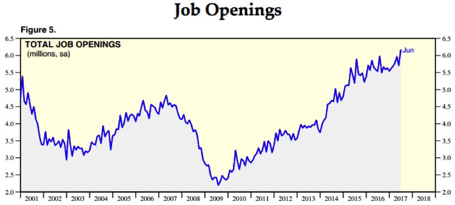 monthly job opending jolts chart_august 2017
