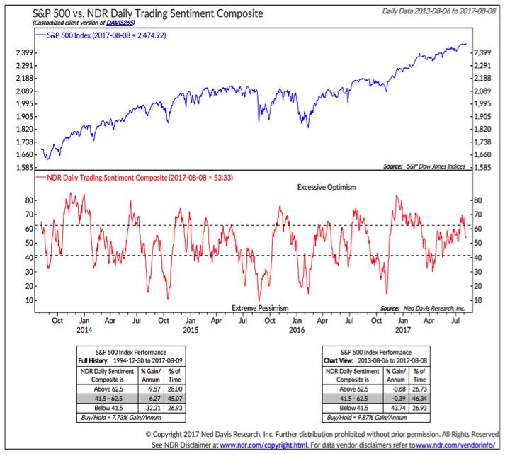 S&P 500 Weekly Review & Outlook: Breadth Deteriorates