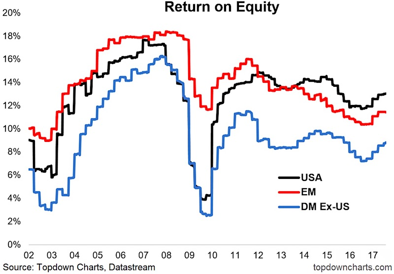 Thumbnail for The Return Of The Return On Equity - See It Market