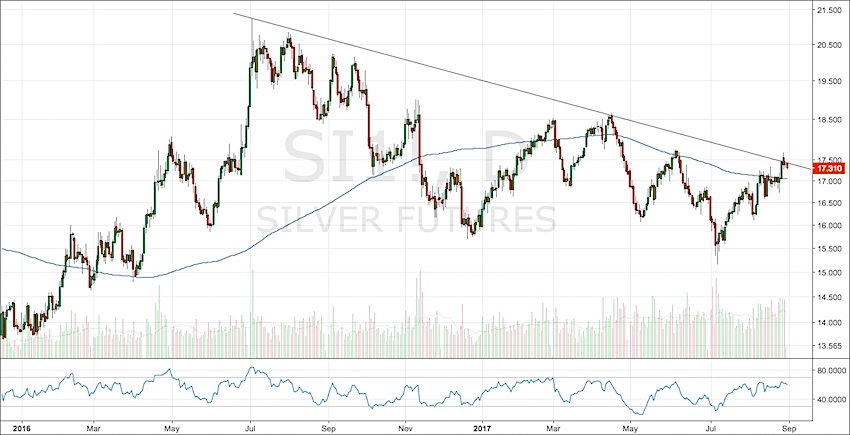 silver futures prices daily bar chart_weak reaction_north korea