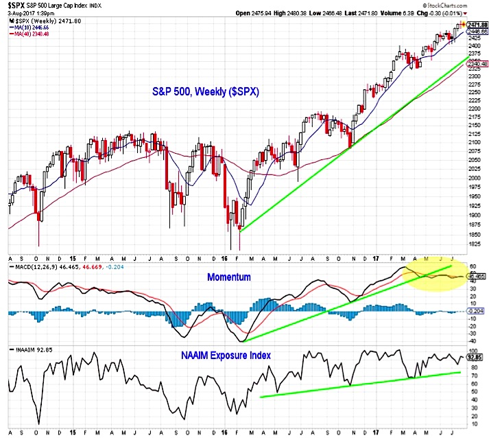 Thumbnail for S&P 500 Weekly Outlook: Making Sense Of An Uneven Market - See It Market