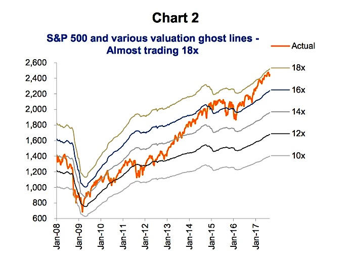 s&p 500 equity market overvalued valuations chart_year 2017 history
