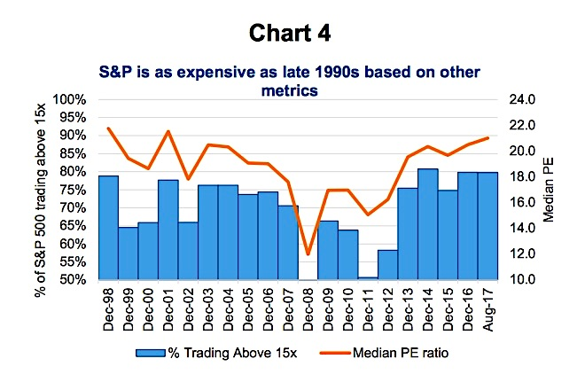 s&p 500 expensive equity valuations year 2017 vs year 1999