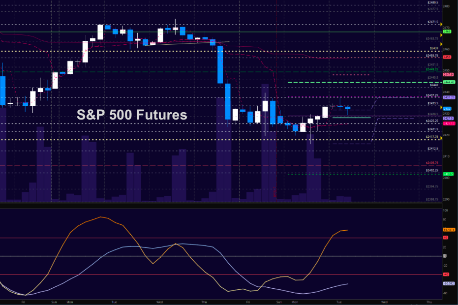 s&p 500 futures trading chart august 22 es rally higher