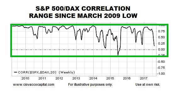 s&p 500 german dax correlation chart since 2009