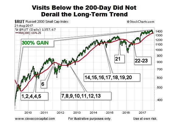 stock market bearish signal 200 day moving average chart
