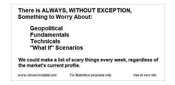 stock market concerns bearish signs