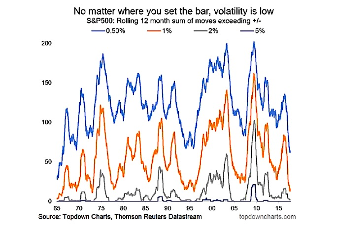 stock market volatility historically low_chart_18 august 2017
