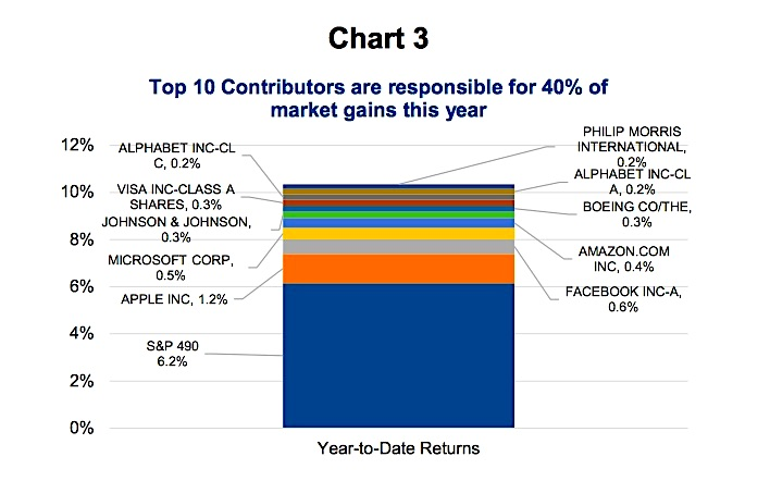 top 10 stocks contributing to equity market gains year 2017 chart