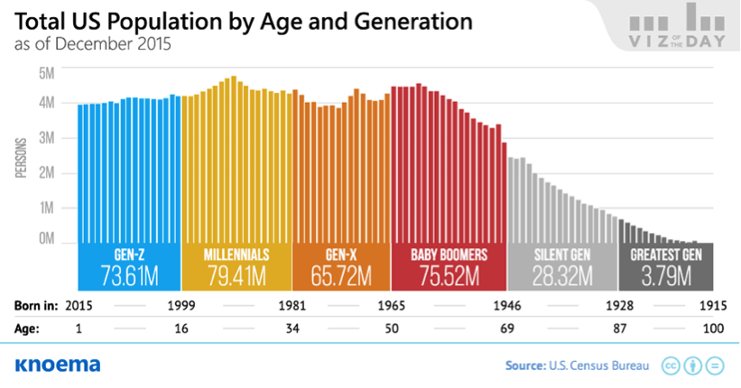 total us population by age and generation chart_knoema_us census