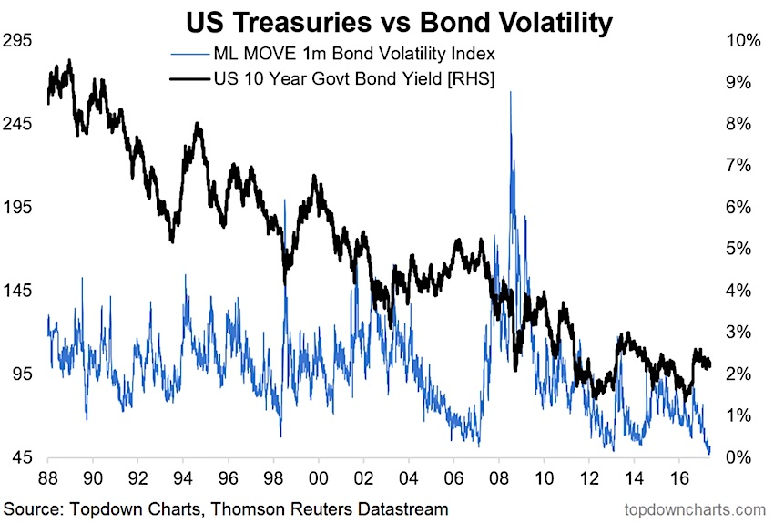 Is Bond Market On The Cusp Of A QT Tantrum? - See It Market