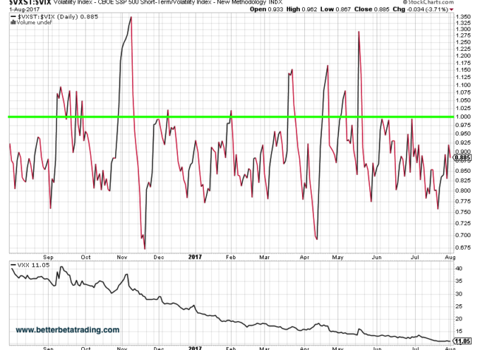 Using The $VXST To $VIX Ratio For Shorting $VXX