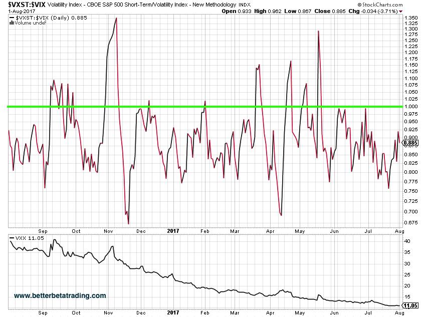 Shorting stocks using options