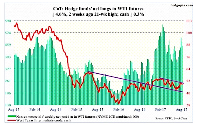 wti crude oil futures trading positions cot report data august 18