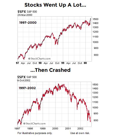 1990s tech bubble stock crash chart 2000 s&p 500