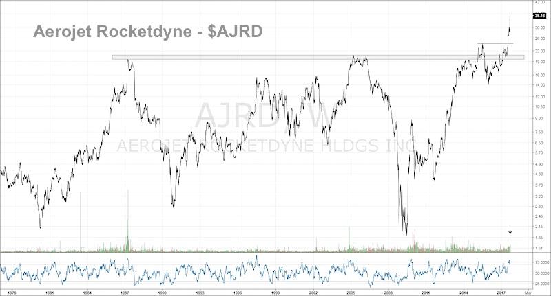 aerojet rocketdyne ajrd stock chart breakout bullish_small caps_defense_september 2017