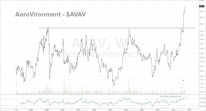 aerovironment stock chart avav breakout bullish buy_small caps_defense_september 2017