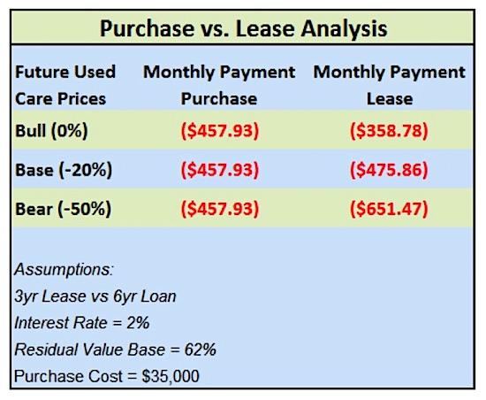 auto lease vs buy analysis