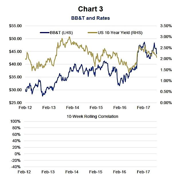 bb&t bank stock price performance vs 10 year treasury yield_one year chart