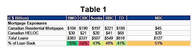 canadian bank stocks performance indicators