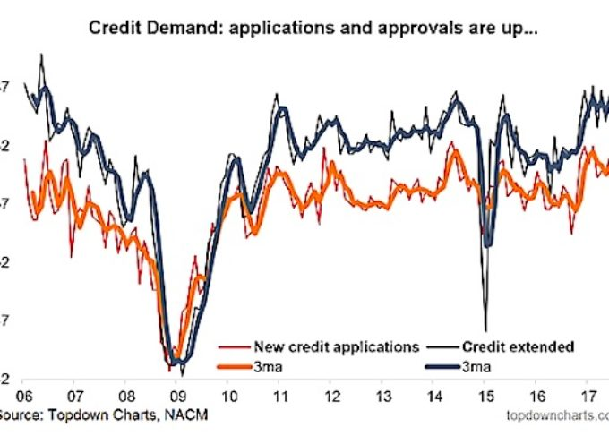 Credit Conditions & Demand Holding Up