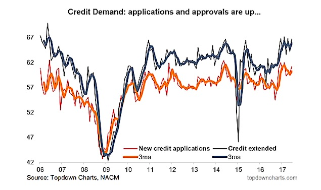 consumer credit demand loan growth application higher_august 2017