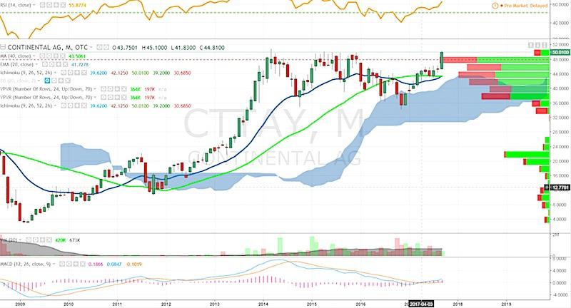 continental ag stock chart analysis bullish trend_september 2017