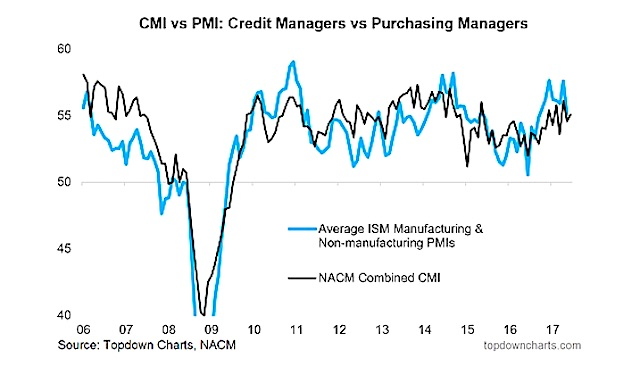 credit managers vs purchasing managers_consumer credit loan growth chart